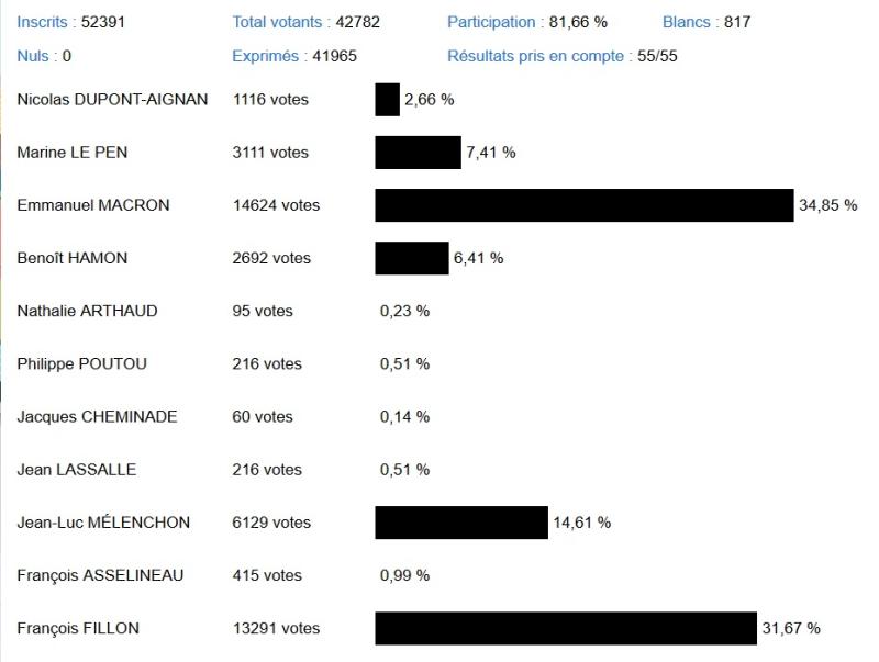 Résultats du 1er tour des élections présidentielles 2017 à Courbevoie