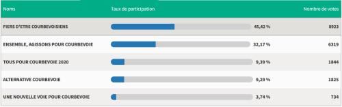 Résultats 1er tour élections municipales Courbevoie 2020