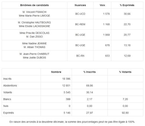 Résultats des élections départementales 1er tour Courbevoie-2 canton 13
