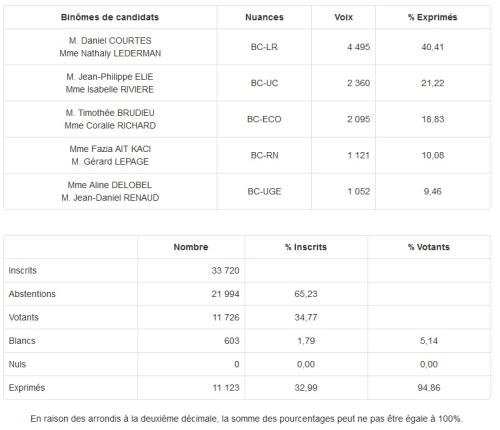 Résultats des élections départementales 1er tour Courbevoie-1 canton 12